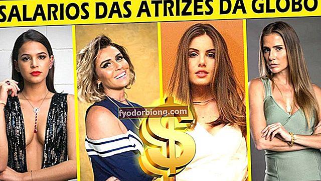Højest betalte skuespillerinder fra hele verden, top 10 på placeringen